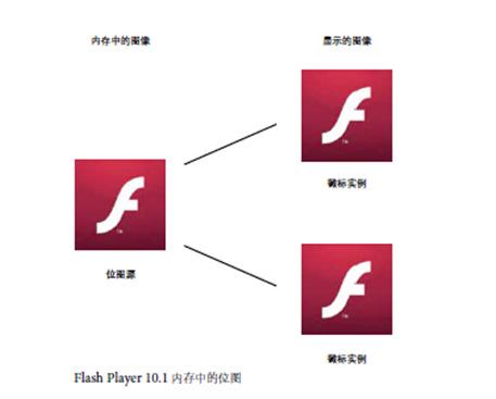 Flash性能优化-内存优化