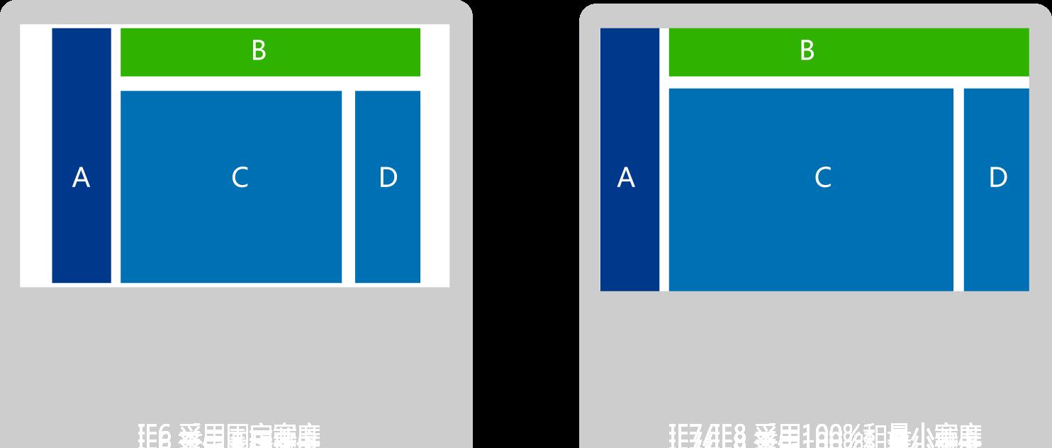 IE6 IE7 IE8 响应式的方法